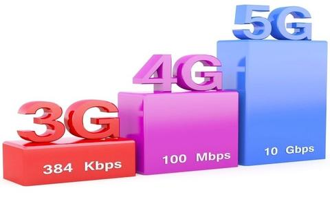 3G/4G Sunset – LTE is the Future